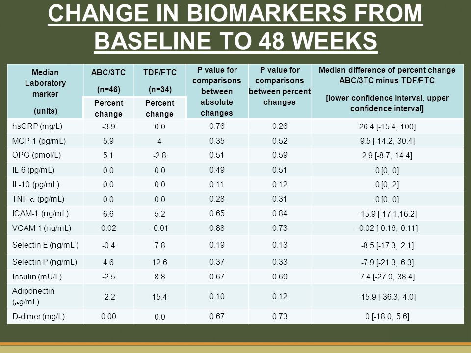 CHANGE IN BIOMARKERS FROM BASELINE TO 48 WEEKS Median Laboratory marker (units) ABC/3TC (n=46) TDF/FTC (n=34) P value for comparisons between absolute
