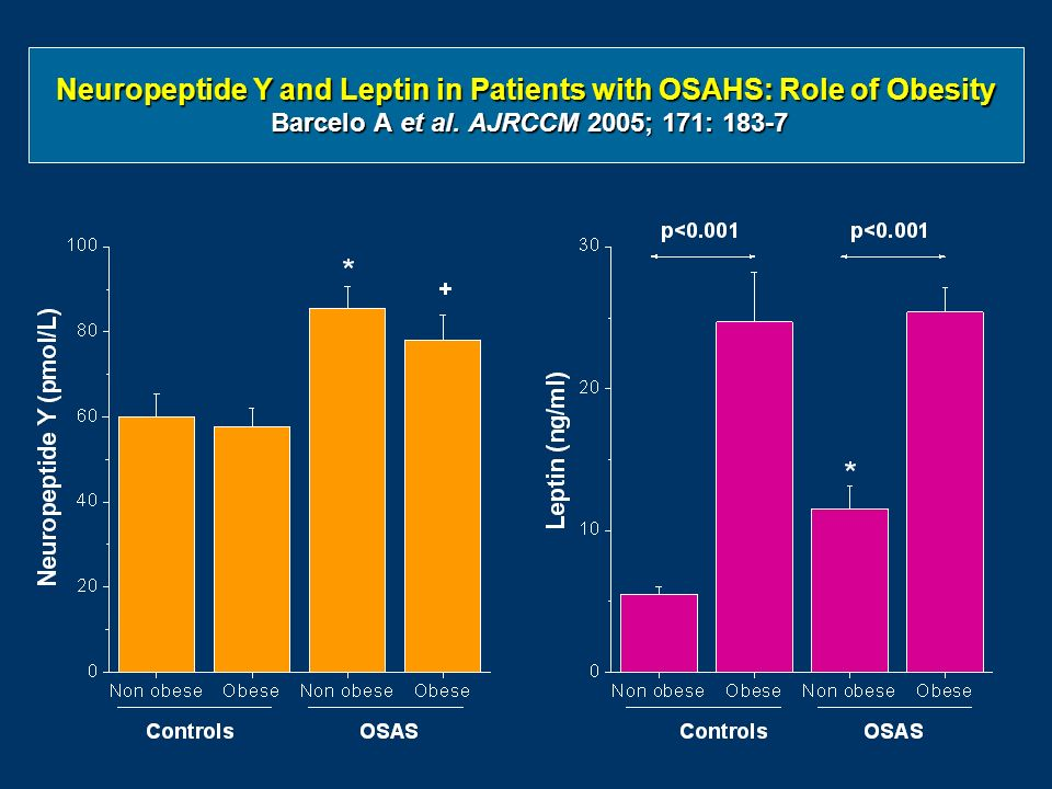 Neuropeptide Y and Leptin in Patients with OSAHS: Role of Obesity Barcelo A et al.