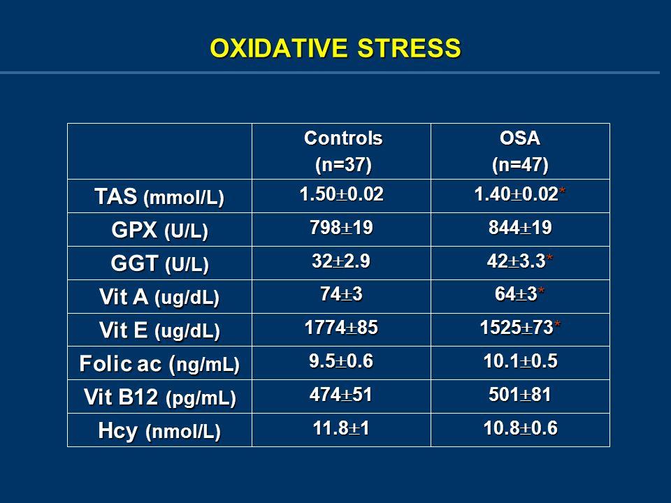 1.40 0.02* 1.50 0.02 TAS (mmol/L) OSA(n=47) Controls Controls (n=37) (n=37) 10.8 0.6 11.8 1 Hcy (nmol/L) 501 81 474 51 Vit B12 (pg/mL) 10.1 0.5 9.5 0.6 Folic ac ( ng/mL) 1525 73* 1774 85 Vit E (ug/dL) 64 3* 74 3 Vit A (ug/dL) 42 3.3* 32 2.9 GGT (U/L) 844 19 798 19 GPX (U/L) OXIDATIVE STRESS