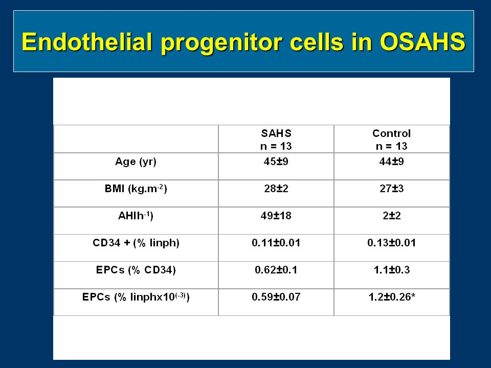 Endothelial progenitor cells in OSAHS