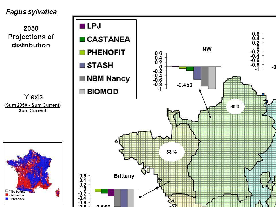 V Saône Alsace Vosges Alps Jura NE NW SW Pyrenees Center Brittany Average response 48 % -0.453 -0.40 84 % -0.174 -0.55 -0.479 -0.038 0.073 58 % 100 %