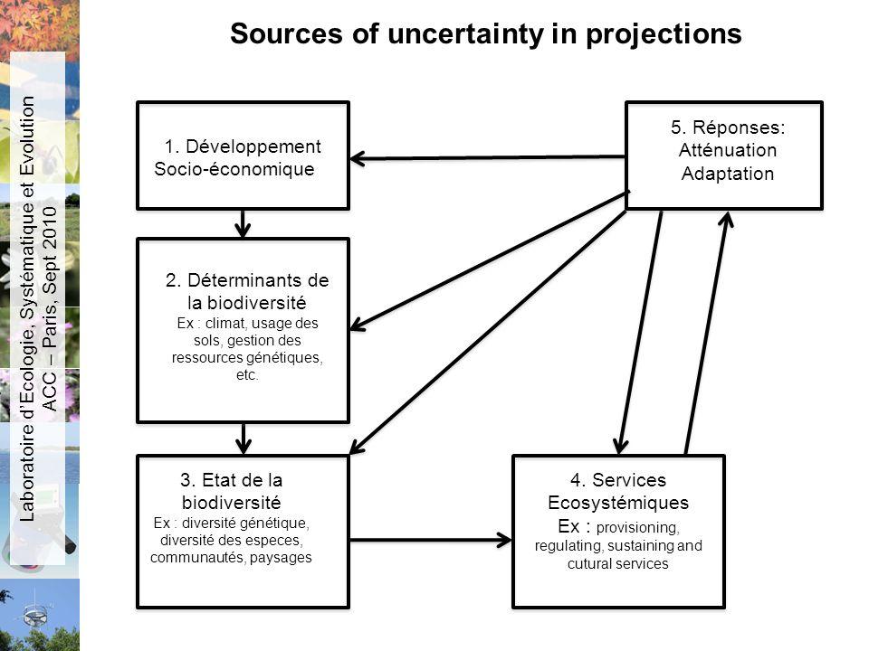 Sources of uncertainty in projections 1. Développement Socio-économique 2. Déterminants de la biodiversité Ex : climat, usage des sols, gestion des re