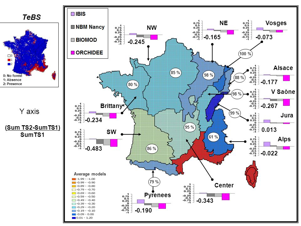 0: No forest 1: Absence 2: Presence Alps Jura V Saône Alsace VosgesNE NW SW Brittany Pyrenees Center 85 % -0.245 98 % -0.165 100 % -0.073 88 % -0.177