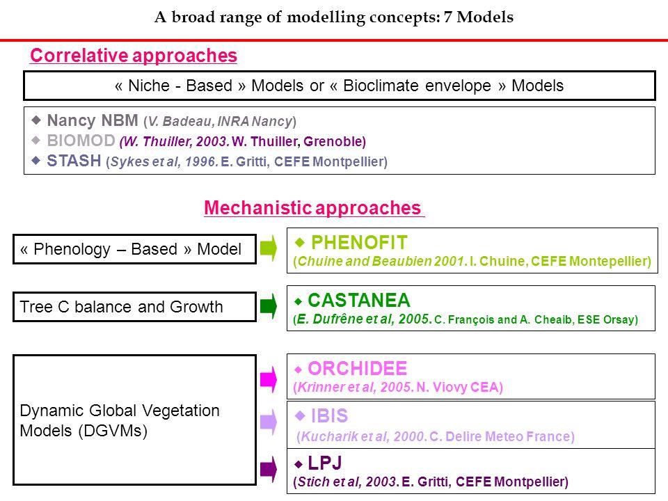A broad range of modelling concepts: 7 Models Mechanistic approaches « Niche - Based » Models or « Bioclimate envelope » Models ORCHIDEE (Krinner et a
