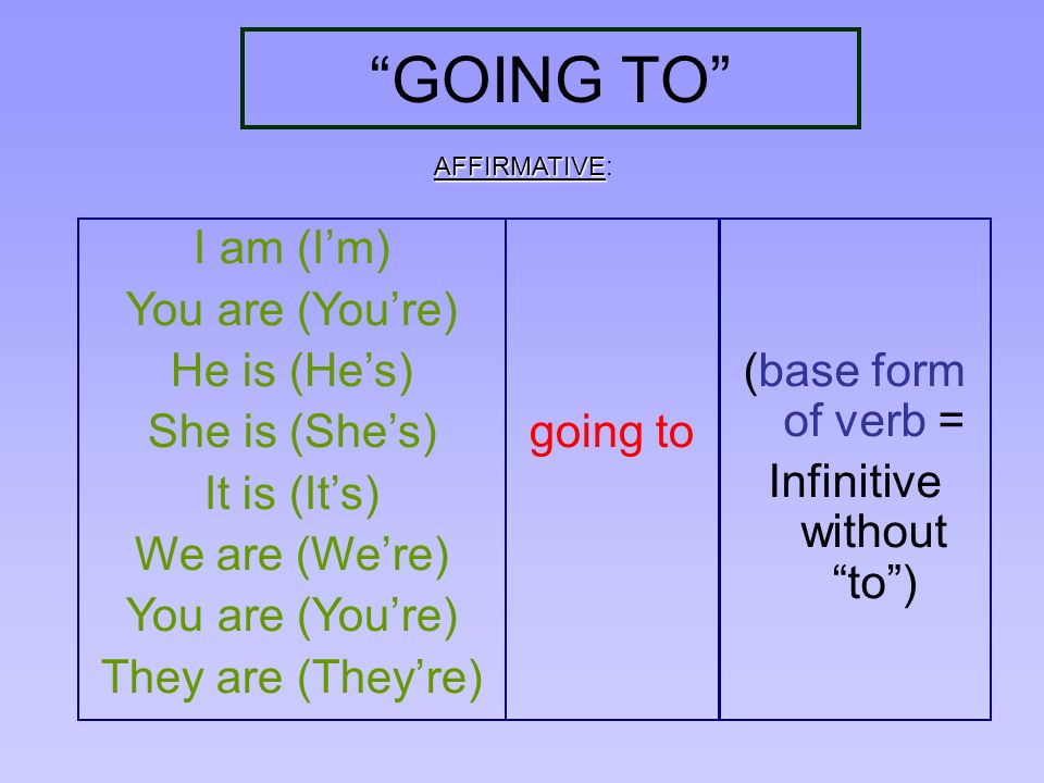 GOING TO not I am not (Im not) not You are not (You arent) not He is not(He isnt) not She is not (She isnt) not It is not (It isnt) not We are not (We arent) not You are not (You arent) not They are not (They arent) going to (base form of verb = Infinitive without to) NEGATIVE NEGATIVE: