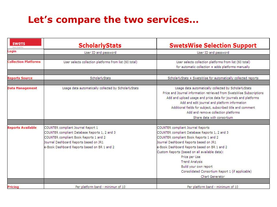 Lets compare the two services…