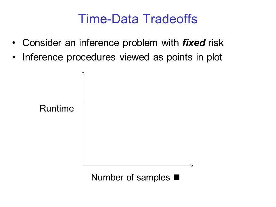 Time-Data Tradeoffs Consider an inference problem with fixed risk Inference procedures viewed as points in plot Runtime Number of samples n
