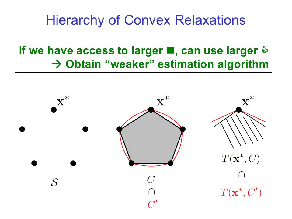 Hierarchy of Convex Relaxations If we have access to larger n, can use larger C Obtain weaker estimation algorithm