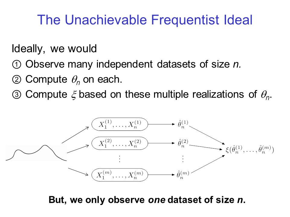 The Unachievable Frequentist Ideal Ideally, we would Observe many independent datasets of size n. Compute n on each. Compute based on these multiple r