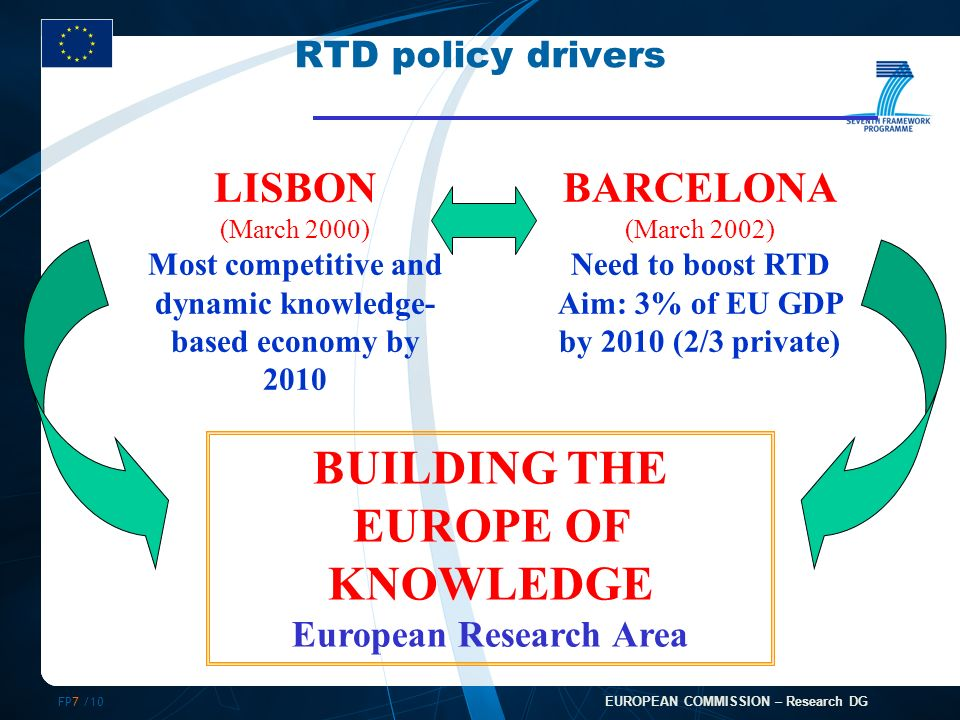 FP7 /10 EUROPEAN COMMISSION – Research DG RTD policy drivers LISBON (March 2000) Most competitive and dynamic knowledge- based economy by 2010 BARCELONA (March 2002) Need to boost RTD Aim: 3% of EU GDP by 2010 (2/3 private) BUILDING THE EUROPE OF KNOWLEDGE European Research Area