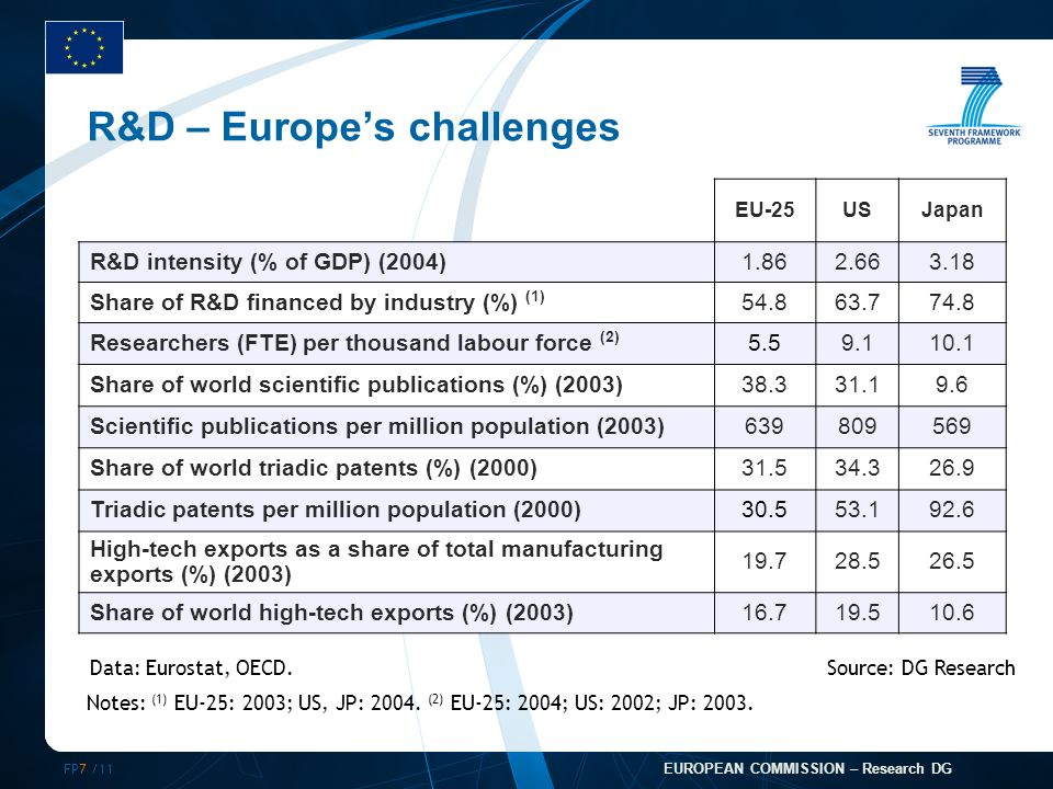 FP7 /11 EUROPEAN COMMISSION – Research DG R&D – Europes challenges EU-25USJapan R&D intensity (% of GDP) (2004)1.862.663.18 Share of R&D financed by industry (%) (1) 54.863.774.8 Researchers (FTE) per thousand labour force (2) 5.59.110.1 Share of world scientific publications (%) (2003)38.331.19.6 Scientific publications per million population (2003)639809569 Share of world triadic patents (%) (2000)31.534.326.9 Triadic patents per million population (2000)30.553.192.6 High-tech exports as a share of total manufacturing exports (%) (2003) 19.728.526.5 Share of world high-tech exports (%) (2003)16.719.510.6 Notes: (1) EU-25: 2003; US, JP: 2004.