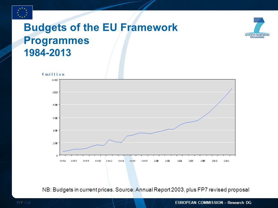 FP7 /14 EUROPEAN COMMISSION – Research DG Budgets of the EU Framework Programmes NB: Budgets in current prices.