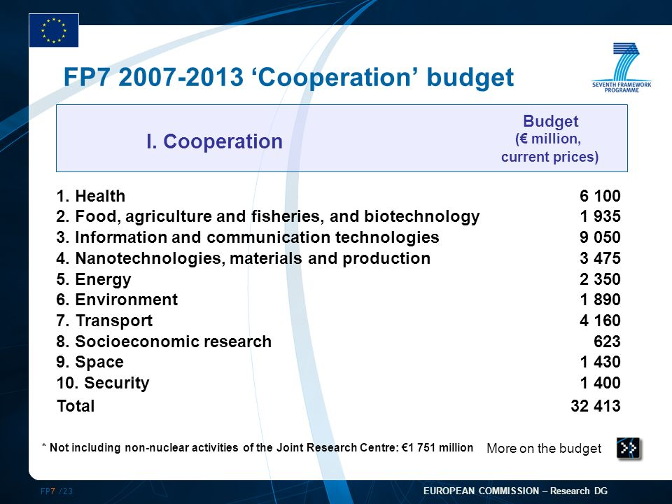 FP7 /23 EUROPEAN COMMISSION – Research DG FP7 2007-2013 Cooperation budget More on the budget I.