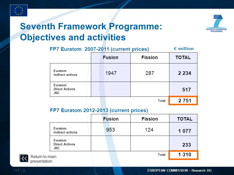 FP7 /28 EUROPEAN COMMISSION – Research DG Seventh Framework Programme: Objectives and activities FusionFissionTOTAL Euratom Indirect actions Euratom Direct Actions JRC 233 Total FP7 Euratom (current prices) FusionFissionTOTAL Euratom Indirect actions Euratom Direct Actions JRC 517 Total FP7 Euratom (current prices) Return to main presentation million