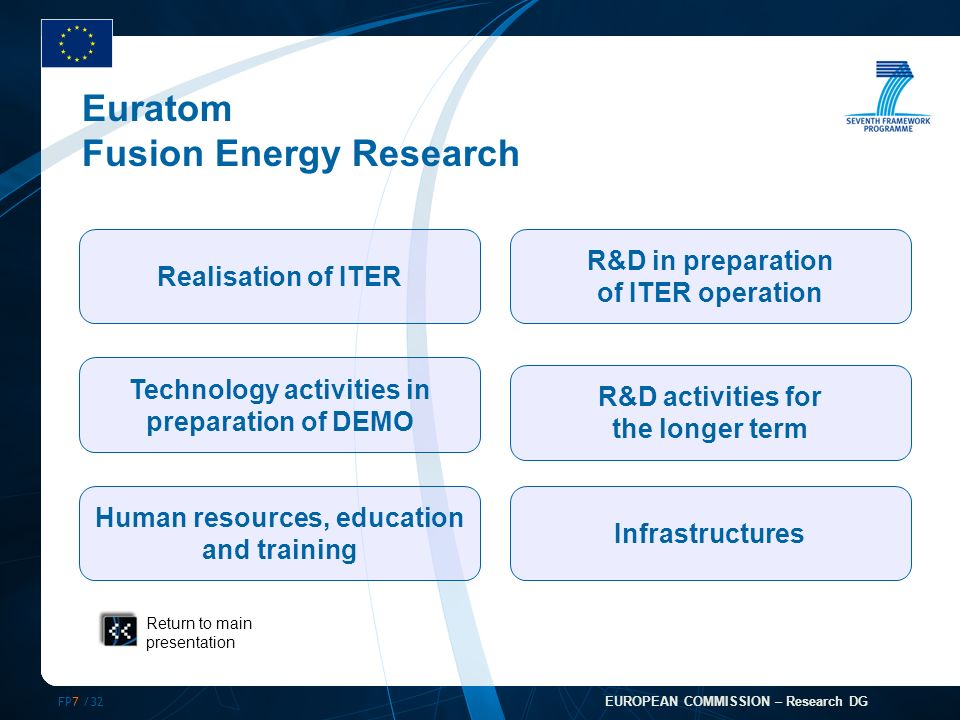 FP7 /32 EUROPEAN COMMISSION – Research DG Realisation of ITER Technology activities in preparation of DEMO Human resources, education and training R&D activities for the longer term R&D in preparation of ITER operation Infrastructures Euratom Fusion Energy Research Return to main presentation