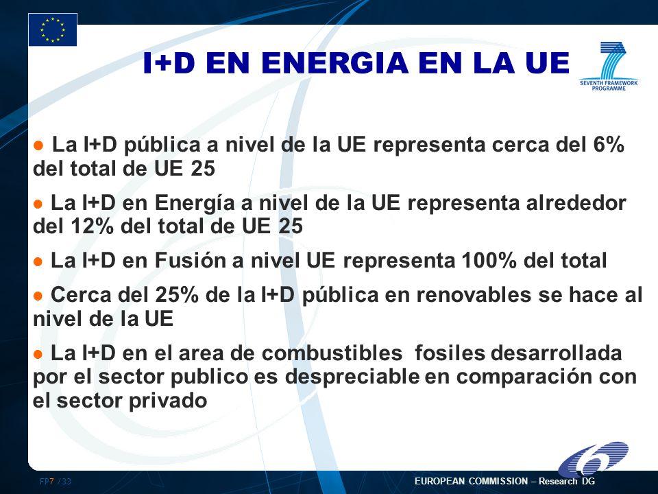 FP7 /33 EUROPEAN COMMISSION – Research DG La I+D pública a nivel de la UE representa cerca del 6% del total de UE 25 La I+D en Energía a nivel de la UE representa alrededor del 12% del total de UE 25 La I+D en Fusión a nivel UE representa 100% del total Cerca del 25% de la I+D pública en renovables se hace al nivel de la UE La I+D en el area de combustibles fosiles desarrollada por el sector publico es despreciable en comparación con el sector privado I+D EN ENERGIA EN LA UE