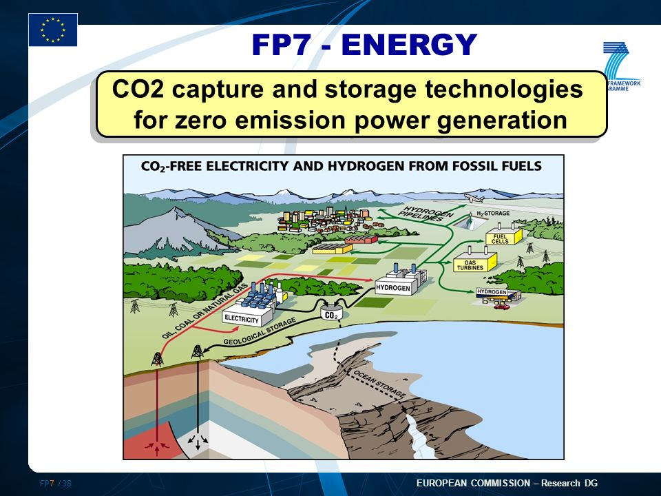 FP7 /38 EUROPEAN COMMISSION – Research DG FP7 - ENERGY CO2 capture and storage technologies for zero emission power generation CO2 capture and storage technologies for zero emission power generation