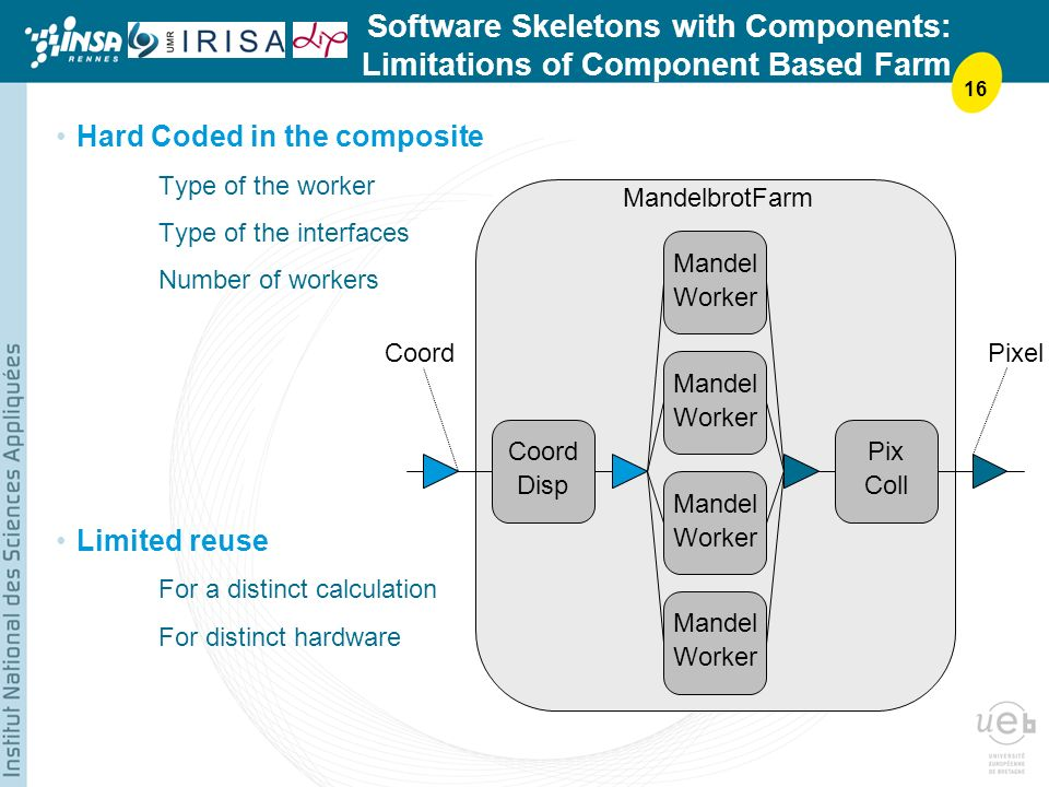 16 Software Skeletons with Components: Limitations of Component Based Farm Hard Coded in the composite Type of the worker Type of the interfaces Number of workers Limited reuse For a distinct calculation For distinct hardware CoordPixel Coord Disp Pix Coll Mandel Worker Mandel Worker Mandel Worker Mandel Worker MandelbrotFarm