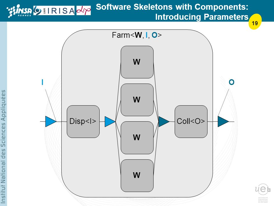 19 Software Skeletons with Components: Introducing Parameters IO Disp Coll W W W W Farm