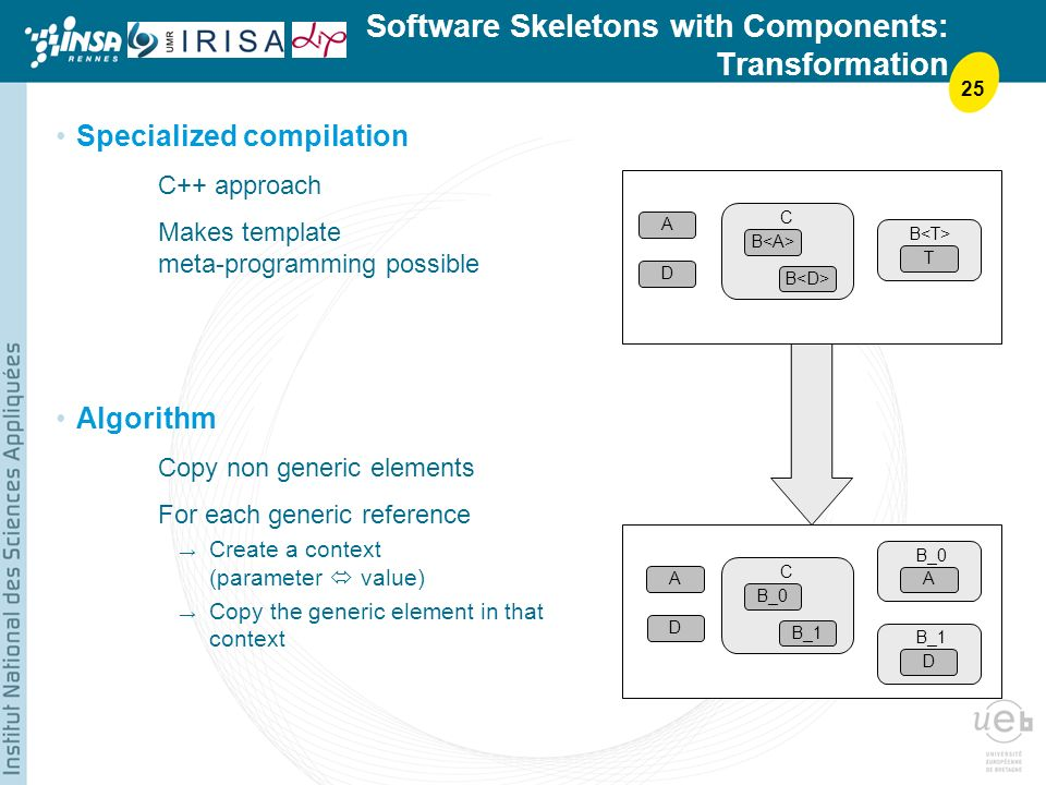 25 Software Skeletons with Components: Transformation Specialized compilation C++ approach Makes template meta-programming possible Algorithm Copy non generic elements For each generic reference Create a context (parameter value) Copy the generic element in that context A T B C A A B_0 D B B_0 C B_1 D D