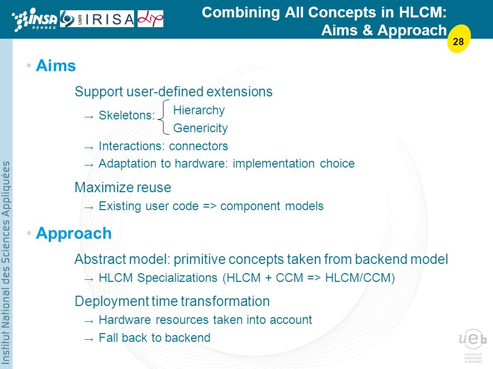 28 Combining All Concepts in HLCM: Aims & Approach Aims Support user-defined extensions Hierarchy Genericity Interactions: connectors Adaptation to hardware: implementation choice Maximize reuse Existing user code => component models Approach Abstract model: primitive concepts taken from backend model HLCM Specializations (HLCM + CCM => HLCM/CCM) Deployment time transformation Hardware resources taken into account Fall back to backend Skeletons: