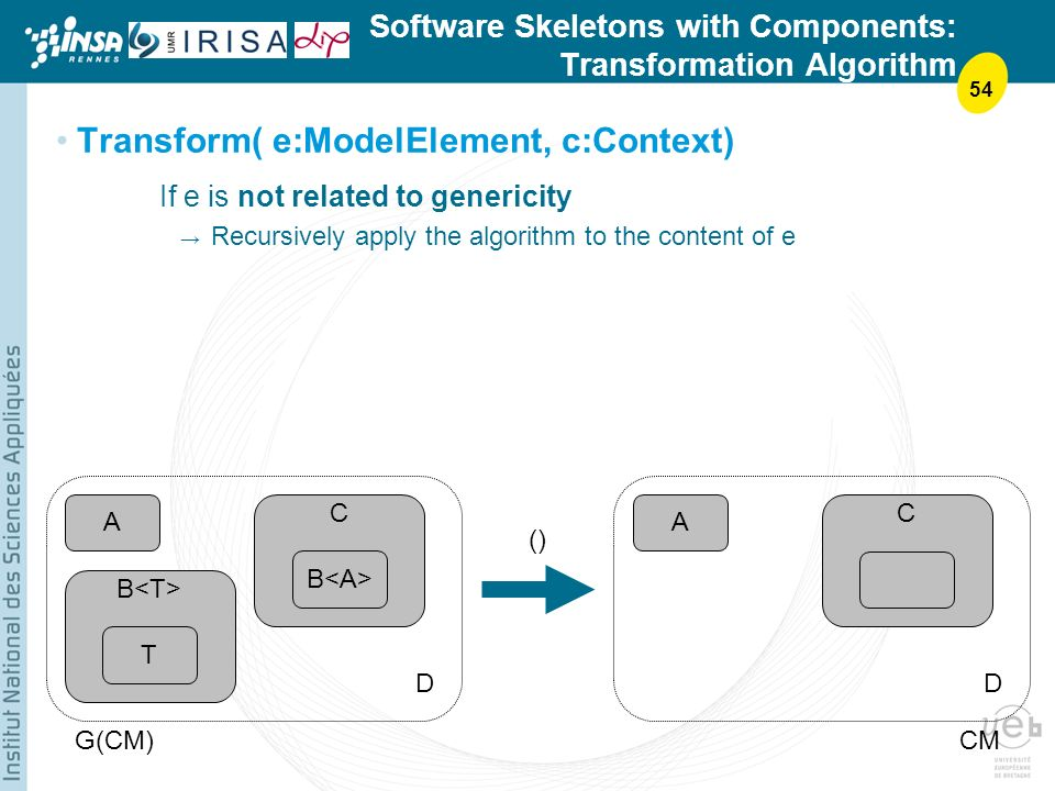 54 Software Skeletons with Components: Transformation Algorithm Transform( e:ModelElement, c:Context) If e is not related to genericity Recursively apply the algorithm to the content of e A T B C A DD G(CM)CM C ()