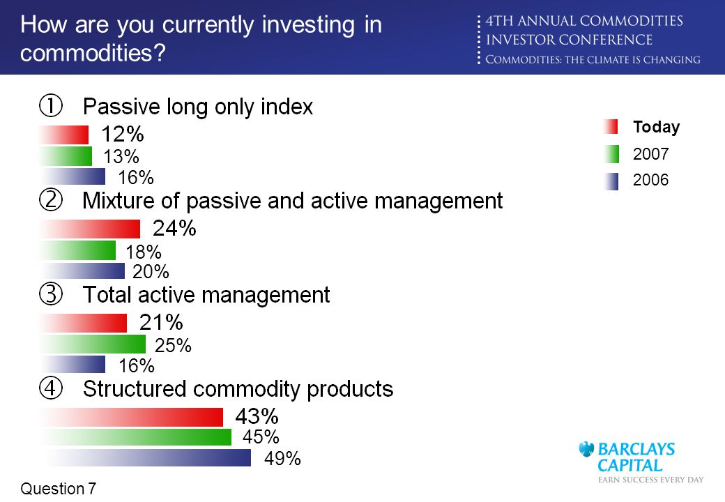 Click to edit Master title style How are you currently investing in commodities? 2006 16% 20% 16% 49% Today 2007 18% 25% 13% 45% Question 7