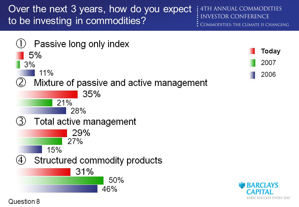 Click to edit Master title style Over the next 3 years, how do you expect to be investing in commodities? 2007 3% 21% 27% 50% 2006 11% 28% 15% 46% Tod