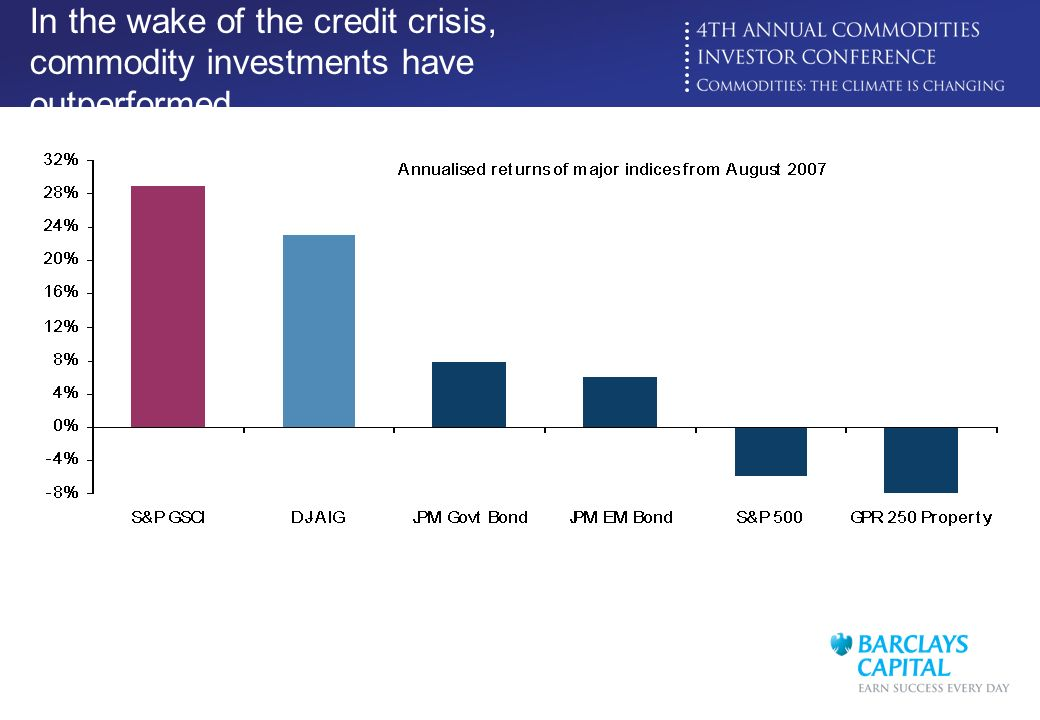 Click to edit Master title style In the wake of the credit crisis, commodity investments have outperformed