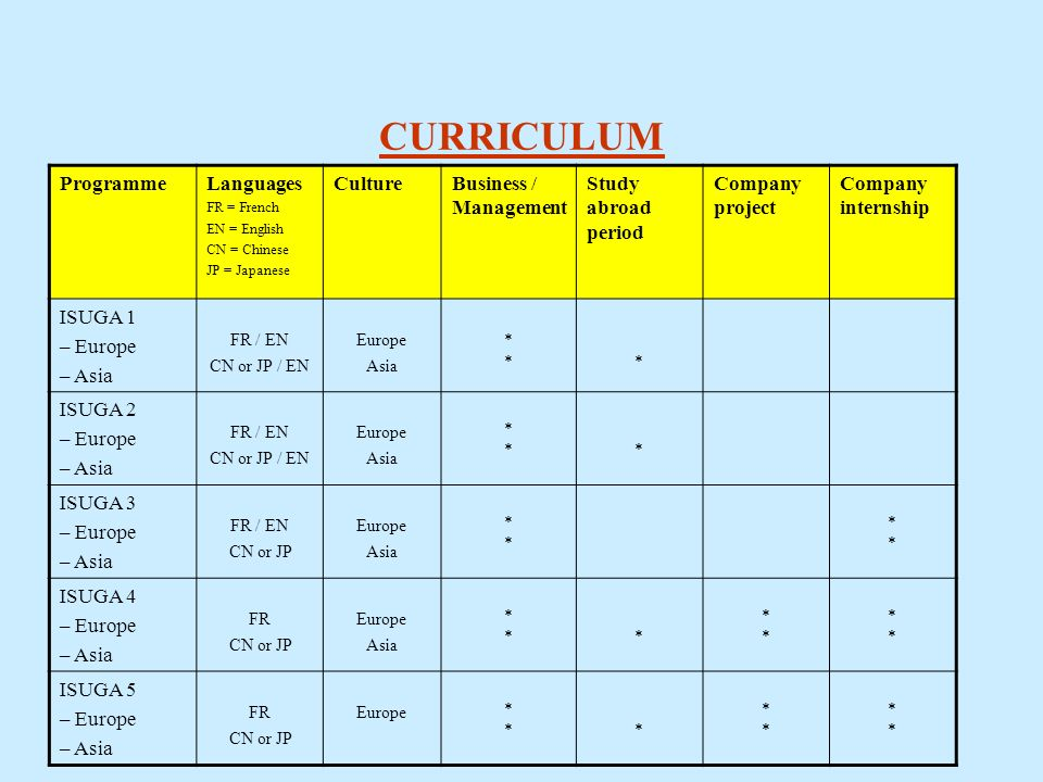 CURRICULUM ProgrammeLanguages FR = French EN = English CN = Chinese JP = Japanese CultureBusiness / Management Study abroad period Company project Com