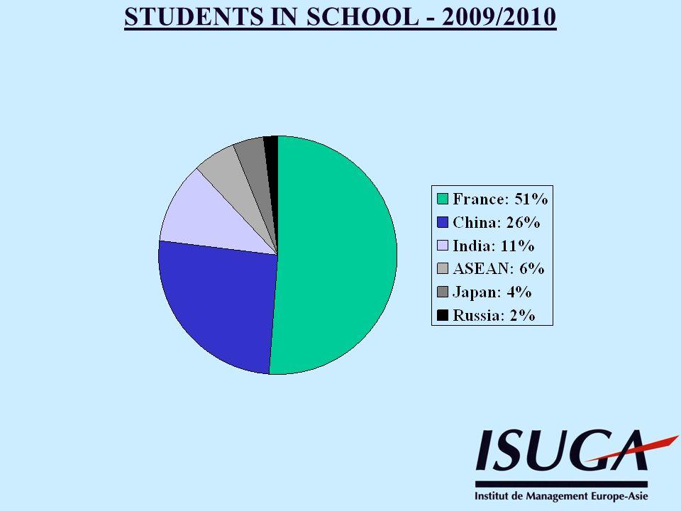 STUDENTS IN SCHOOL - 2009/2010