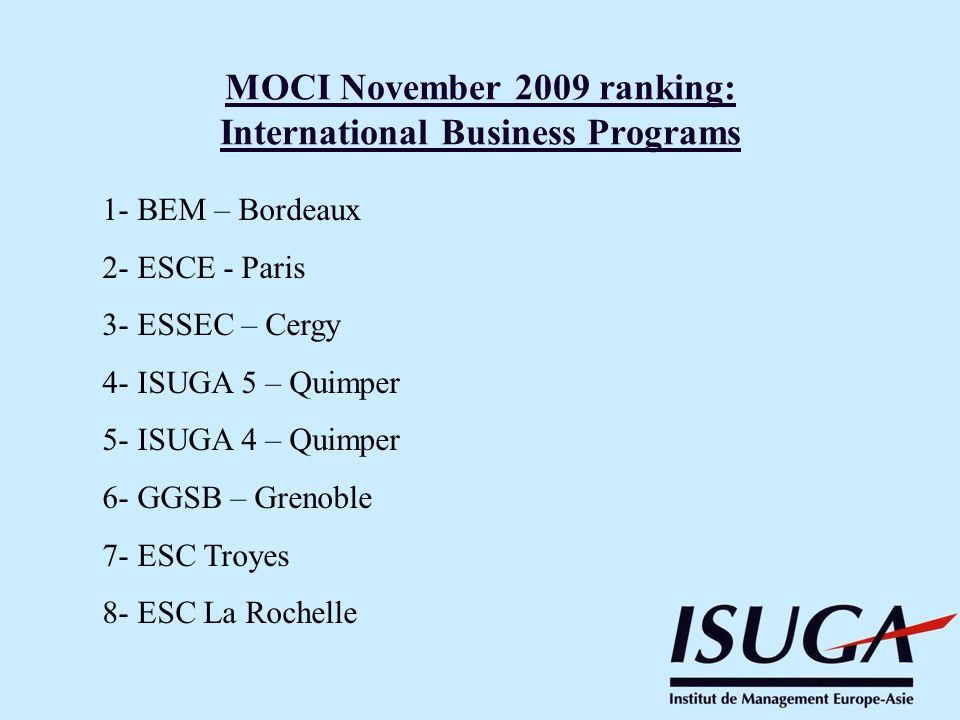MOCI November 2009 ranking: International Business Programs 1- BEM – Bordeaux 2- ESCE - Paris 3- ESSEC – Cergy 4- ISUGA 5 – Quimper 5- ISUGA 4 – Quimp