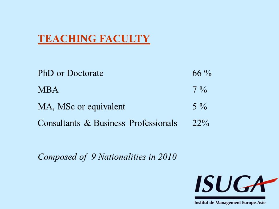 TEACHING FACULTY PhD or Doctorate 66 % MBA 7 % MA, MSc or equivalent5 % Consultants & Business Professionals22% Composed of 9 Nationalities in 2010