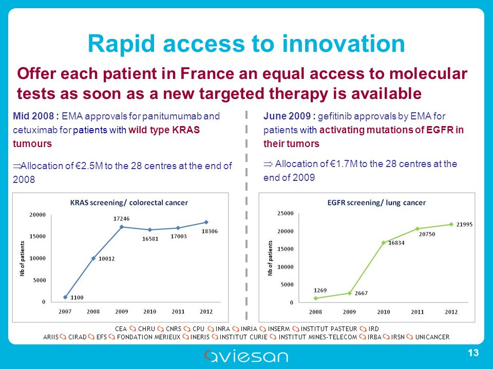 CEACHRUCNRSCPUINRAINRIAINSERMINSTITUT PASTEURIRD ARIISEFSINERISINSTITUT CURIEINSTITUT MINES-TELECOMUNICANCERIRBAIRSNCIRADFONDATION MERIEUX Rapid access to innovation 13 Mid 2008 : EMA approvals for panitumumab and cetuximab for patients with wild type KRAS tumours Allocation of 2.5M to the 28 centres at the end of 2008 June 2009 : gefitinib approvals by EMA for patients with activating mutations of EGFR in their tumors Allocation of 1.7M to the 28 centres at the end of 2009 Offer each patient in France an equal access to molecular tests as soon as a new targeted therapy is available