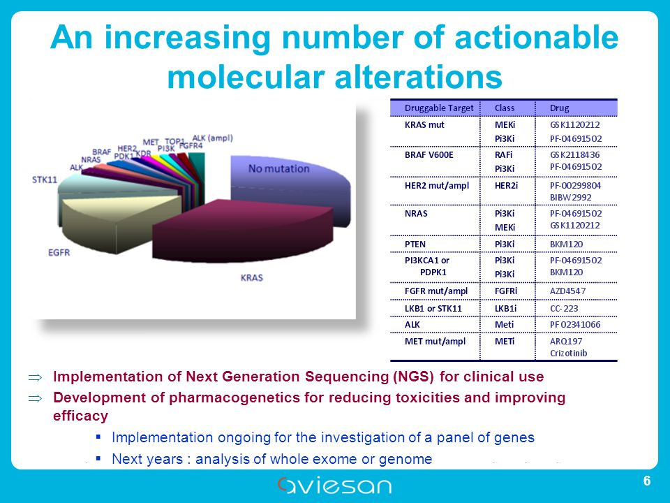 CEACHRUCNRSCPUINRAINRIAINSERMINSTITUT PASTEURIRD ARIISEFSINERISINSTITUT CURIEINSTITUT MINES-TELECOMUNICANCERIRBAIRSNCIRADFONDATION MERIEUX An increasing number of actionable molecular alterations 6 Implementation of Next Generation Sequencing (NGS) for clinical use Development of pharmacogenetics for reducing toxicities and improving efficacy Implementation ongoing for the investigation of a panel of genes Next years : analysis of whole exome or genome
