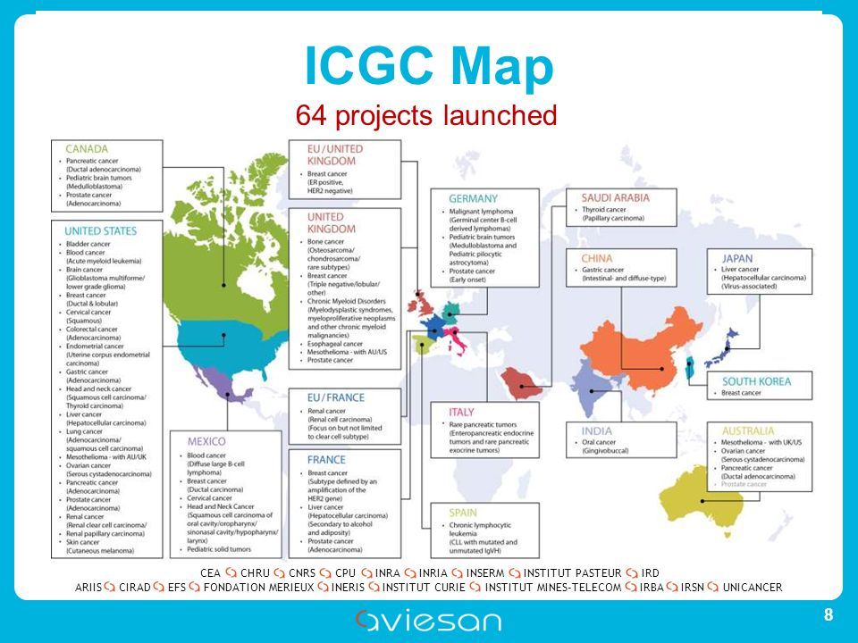 CEACHRUCNRSCPUINRAINRIAINSERMINSTITUT PASTEURIRD ARIISEFSINERISINSTITUT CURIEINSTITUT MINES-TELECOMUNICANCERIRBAIRSNCIRADFONDATION MERIEUX ICGC Map 8 64 projects launched