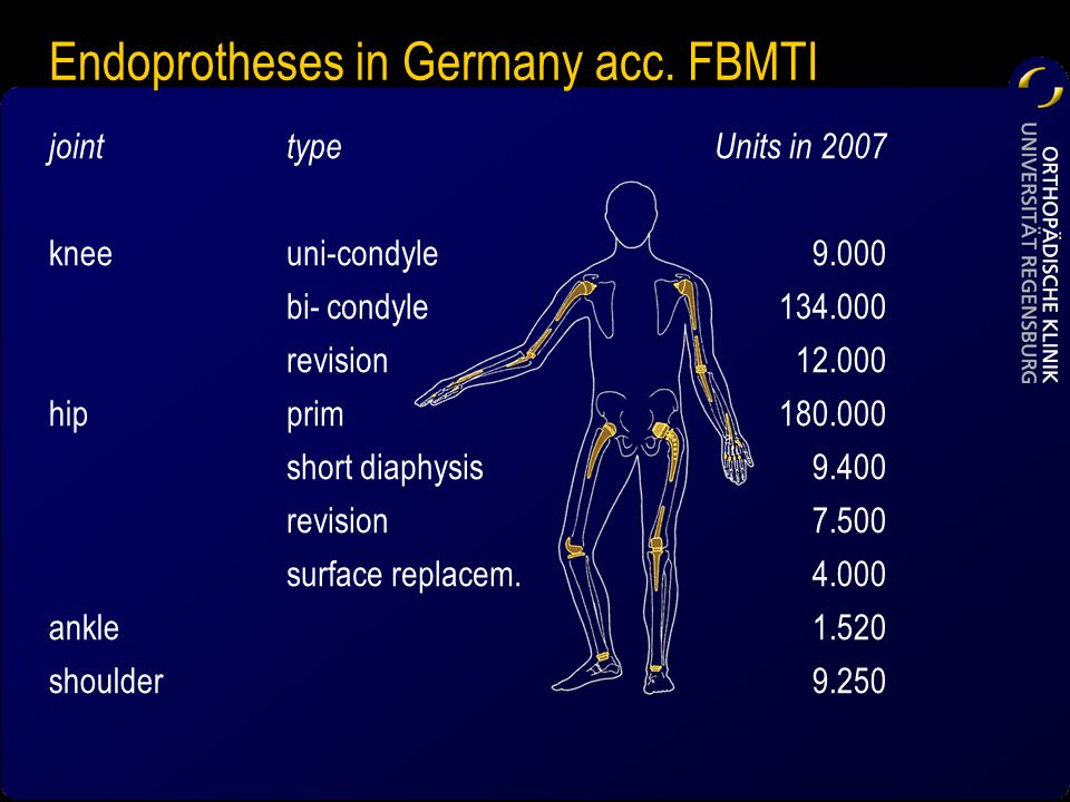 Endoprotheses in Germany acc. FBMTI jointtypeUnits in 2007 kneeuni-condyle9.000 bi- condyle134.000 revision12.000 hipprim180.000 short diaphysis9.400