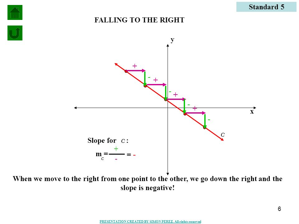6 Standard 5 x y c + - FALLING TO THE RIGHT + - + - + - When we move to the right from one point to the other, we go down the right and the slope is n