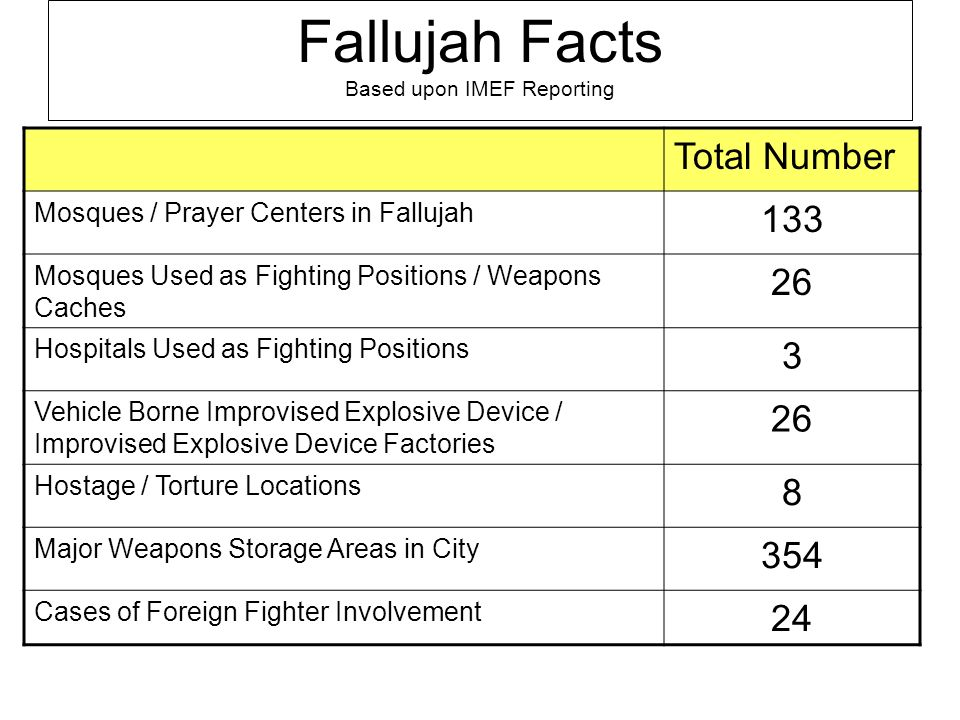 Fallujah Facts Based upon IMEF Reporting Total Number Mosques / Prayer Centers in Fallujah 133 Mosques Used as Fighting Positions / Weapons Caches 26