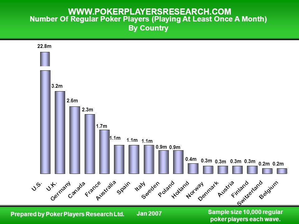 Sample size 10,000 regular poker players each wave. WWW.POKERPLAYERSRESEARCH.COM Prepared by Poker Players Research Ltd. Number Of Regular Poker Playe