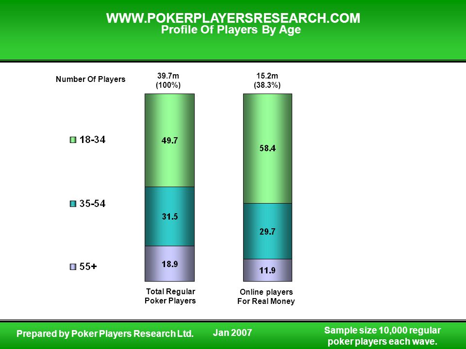 Sample size 10,000 regular poker players each wave. WWW.POKERPLAYERSRESEARCH.COM Prepared by Poker Players Research Ltd. Profile Of Players By Age Num