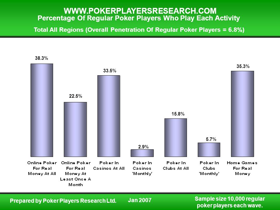 Sample size 10,000 regular poker players each wave. WWW.POKERPLAYERSRESEARCH.COM Prepared by Poker Players Research Ltd. Percentage Of Regular Poker P