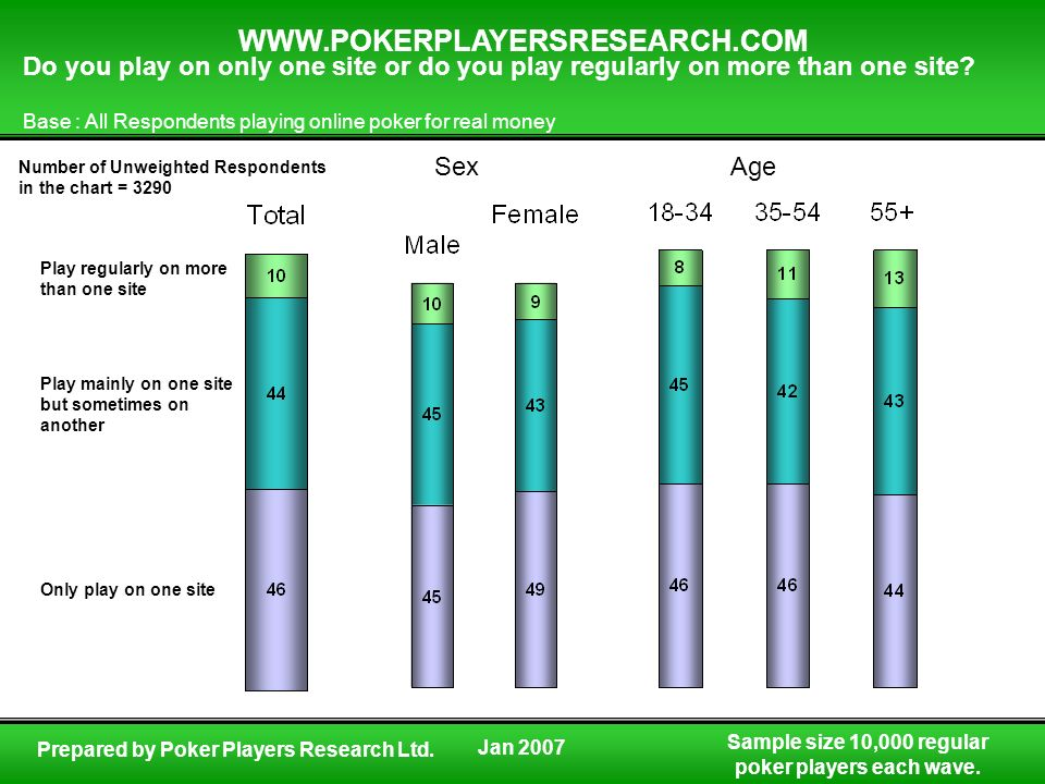Sample size 10,000 regular poker players each wave. WWW.POKERPLAYERSRESEARCH.COM Prepared by Poker Players Research Ltd. Do you play on only one site