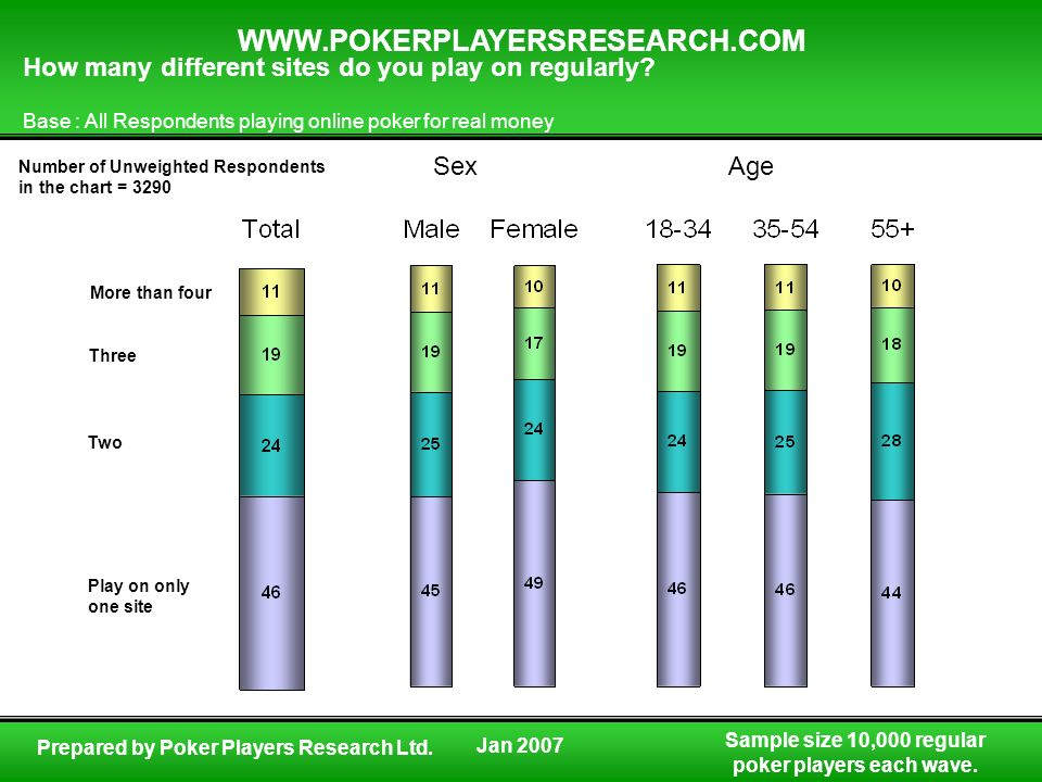 Sample size 10,000 regular poker players each wave. WWW.POKERPLAYERSRESEARCH.COM Prepared by Poker Players Research Ltd. How many different sites do y
