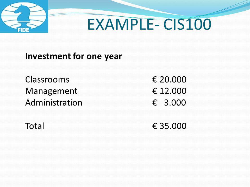 EXAMPLE- CIS100 Investment for one year Classrooms 20.000 Management 12.000 Administration 3.000 Total 35.000