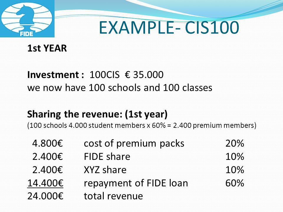 EXAMPLE- CIS100 1st YEAR Investment : 100CIS 35.000 we now have 100 schools and 100 classes Sharing the revenue: (1st year) (100 schools 4.000 student members x 60% = 2.400 premium members) 4.800 cost of premium packs 20% 2.400FIDE share10% 2.400XYZ share10% 14.400repayment of FIDE loan60% 24.000total revenue