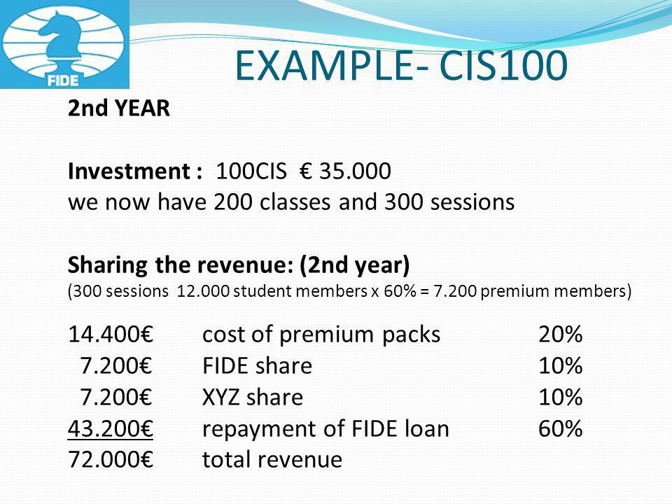EXAMPLE- CIS100 2nd YEAR Investment : 100CIS 35.000 we now have 200 classes and 300 sessions Sharing the revenue: (2nd year) (300 sessions 12.000 student members x 60% = 7.200 premium members) 14.400 cost of premium packs 20% 7.200FIDE share10% 7.200XYZ share10% 43.200repayment of FIDE loan60% 72.000total revenue