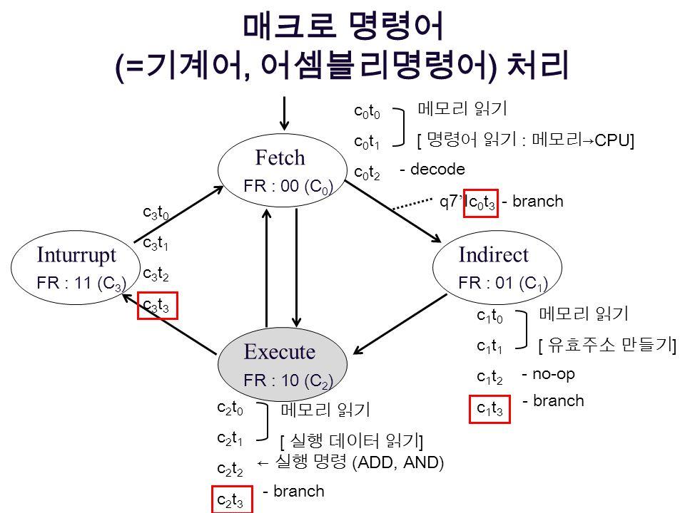 (=, ) Fetch FR : 00 (C 0 ) Execute FR : 10 (C 2 ) Indirect FR : 01 (C 1 ) Inturrupt FR : 11 (C 3 ) c0t0c0t1c0t2c0t0c0t1c0t2 [ :CPU] - decode c1t0c1t1c
