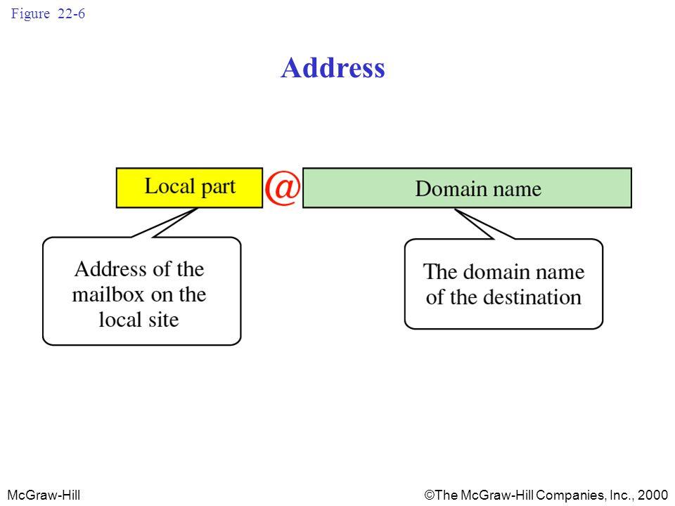 McGraw-Hill©The McGraw-Hill Companies, Inc., 2000 Figure 22-6 Address