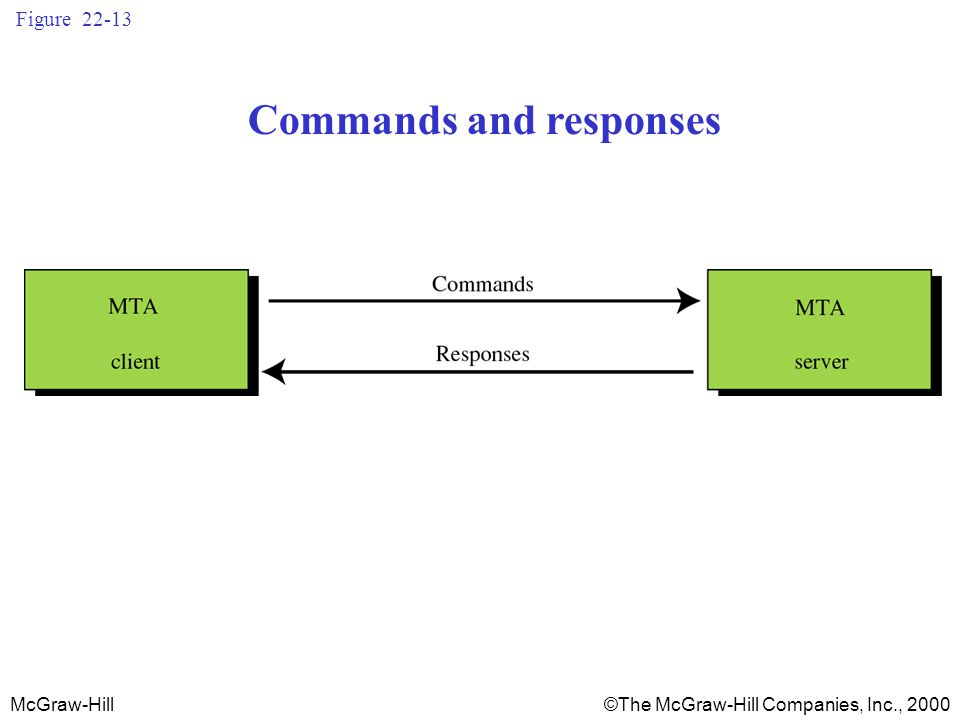 McGraw-Hill©The McGraw-Hill Companies, Inc., 2000 Figure 22-13 Commands and responses